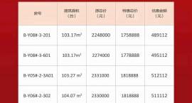 海南融创臻园双十一优惠房源总价175万/套起